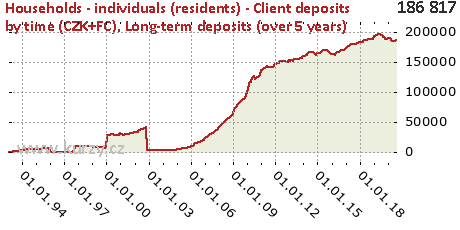Long-term deposits (over 5 years),Households - individuals (residents) - Client deposits by time (CZK+FC)