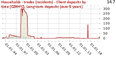 Long-term deposits (over 5 years),Households - trades (residents) - Client deposits by time (CZK+FC)