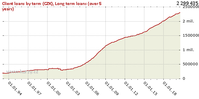 Long term loans (over 5 years) - Chart