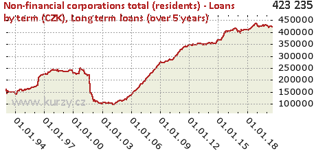 Long term loans (over 5 years),Non-financial corporations total (residents) - Loans by term (CZK)