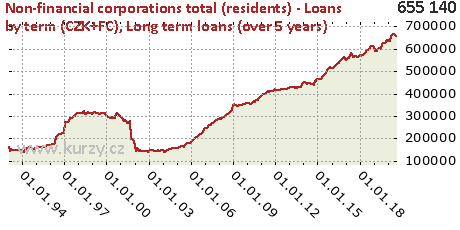 Long term loans (over 5 years),Non-financial corporations total (residents) - Loans by term (CZK+FC)