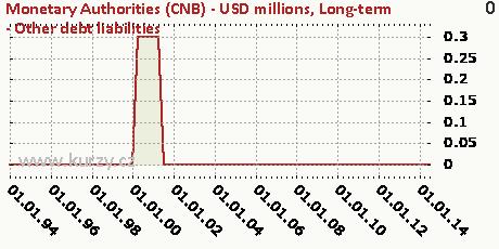 Long-term - Other debt liabilities,Monetary Authorities (CNB) - USD millions