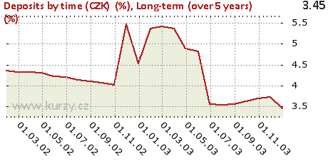 Long-term (over 5 years) (%),Deposits by time (CZK)  (%)