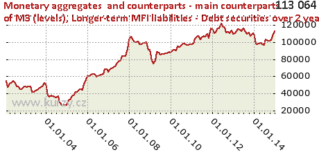 Longer-term MFI liabilities - Debt securities over 2 years,Monetary aggregates  and counterparts - main counterparts of M3 (levels)
