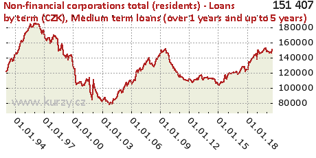 Medium term loans (over 1 years and up to 5 years),Non-financial corporations total (residents) - Loans by term (CZK)