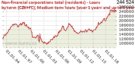 Medium term loans (over 1 years and up to 5 years),Non-financial corporations total (residents) - Loans by term (CZK+FC)