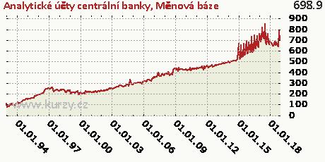 Měnová báze,Analytické účty centrální banky