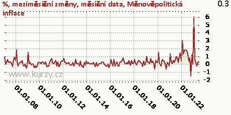 Měnověpolitická inflace,%, meziměsíční změny, měsíční data