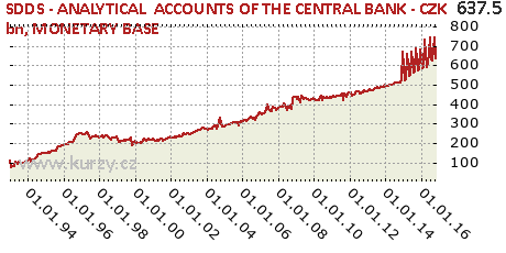 MONETARY BASE,SDDS - ANALYTICAL  ACCOUNTS OF THE CENTRAL BANK - CZK bn