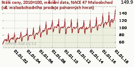 NACE 47 Maloobchod (vč. maloobchodního prodeje pohonných hmot),Stálé ceny, 2010=100, měsíční data