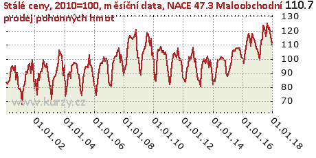 NACE 47.3 Maloobchodní prodej pohonných hmot,Stálé ceny, 2010=100, měsíční data