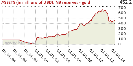NB reserves - gold,ASSETS (in millions of USD)