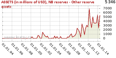 NB reserves - Other reserve assets,ASSETS (in millions of USD)