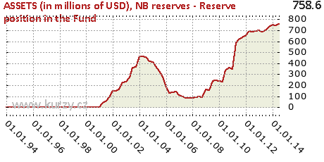 NB reserves - Reserve position in the Fund,ASSETS (in millions of USD)