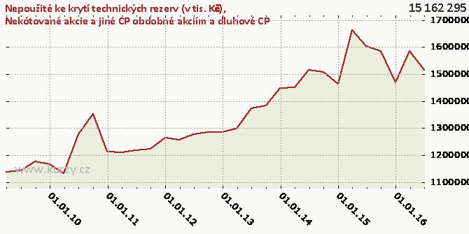 Nekótované akcie a jiné CP obdobné akciím a dluhové CP - Graf