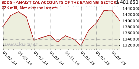 Net external assets,SDDS - ANALYTICAL ACCOUNTS OF THE BANKING  SECTOR - CZK mill
