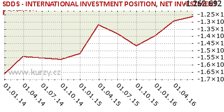 NET INVESTMENT POSITION,SDDS - INTERNATIONAL INVESTMENT POSITION