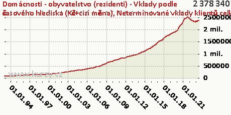 Netermínované vklady klientů celkem,Domácnosti - obyvatelstvo (rezidenti) - Vklady podle časového hlediska (Kč+cizí měna)