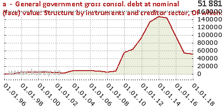 Of which: variable interest rate,a  -  General government gross consol. debt at nominal (face) value: Structure by instruments and creditor sector