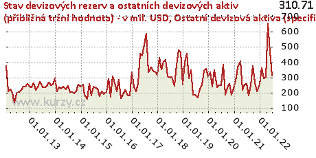 Ostatní devizová aktiva (specifikace),Stav devizových rezerv a ostatních devizových aktiv (přibližná tržní hodnota) - v mil. USD
