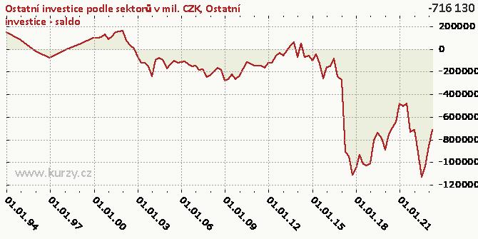 ?Ostatní investice (AFO)?NET - Graf