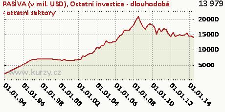 Ostatní investice - dlouhodobé - ostatní sektory,PASÍVA (v mil. USD)