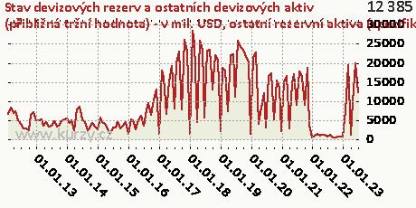 ostatní rezervní aktiva (specifikace),Stav devizových rezerv a ostatních devizových aktiv (přibližná tržní hodnota) - v mil. USD