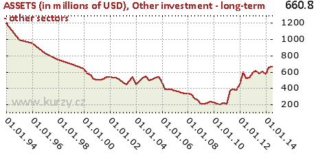 Other investment - long-term - other sectors,ASSETS (in millions of USD)