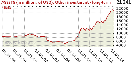 Other investment - long-term - total,ASSETS (in millions of USD)