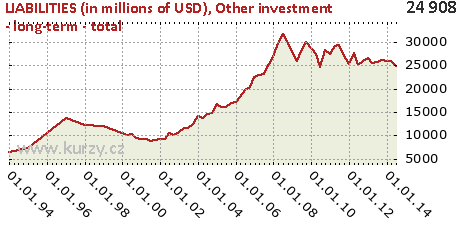 Other investment - long-term - total,LIABILITIES (in millions of USD)