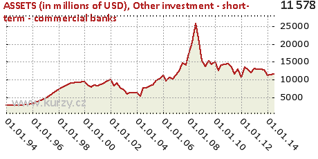 Other investment - short- term - commercial banks,ASSETS (in millions of USD)