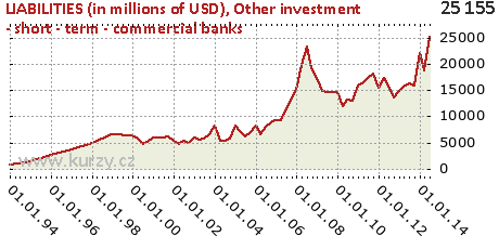 Other investment - short - term - commercial banks,LIABILITIES (in millions of USD)