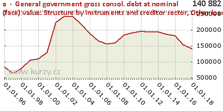 Other loans,a  -  General government gross consol. debt at nominal (face) value: Structure by instruments and creditor sector