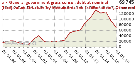 Other residents,a  -  General government gross consol. debt at nominal (face) value: Structure by instruments and creditor sector