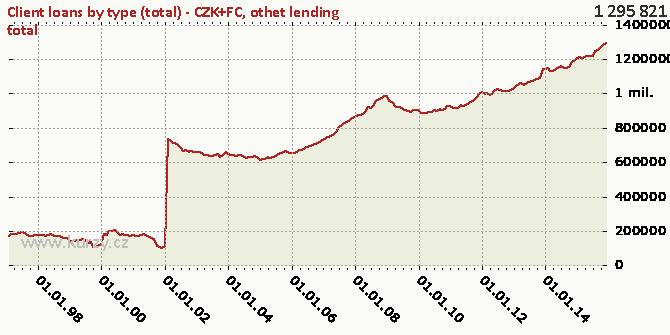 othet lending total - Chart