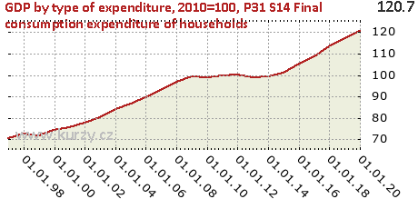 P31_S14 Final consumption expenditure of households,GDP by type of expenditure, 2010=100