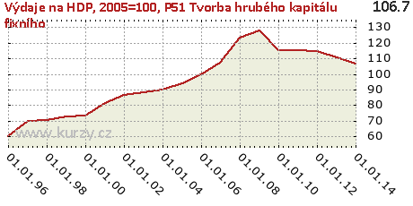 P51 Tvorba hrubého kapitálu fixního,Výdaje na HDP, 2005=100