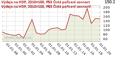 P53 Čisté pořízení cenností,Výdaje na HDP, 2010=100