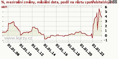 podíl na růstu spotřebitelských cen,%, meziroční změny, měsíční data