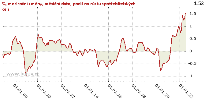 podíl na růstu spotřebitelských cen - Graf