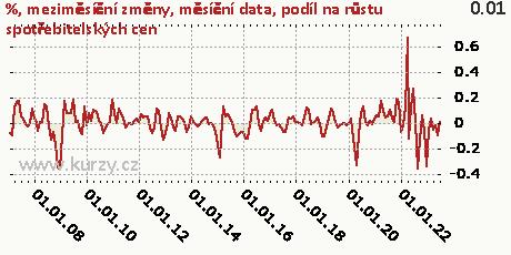 podíl na růstu spotřebitelských cen,%, meziměsíční změny, měsíční data