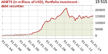 Portfolio investment - debt securities,ASSETS (in millions of USD)
