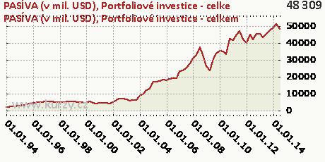 Portfoliové investice - celkem,PASÍVA (v mil. USD)