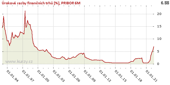PRIBOR 6M - Graf