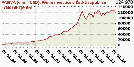 Přímé investice v České republice - základní jmění,PASÍVA (v mil. USD)