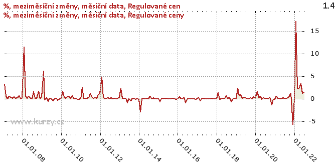 Regulované ceny - Graf