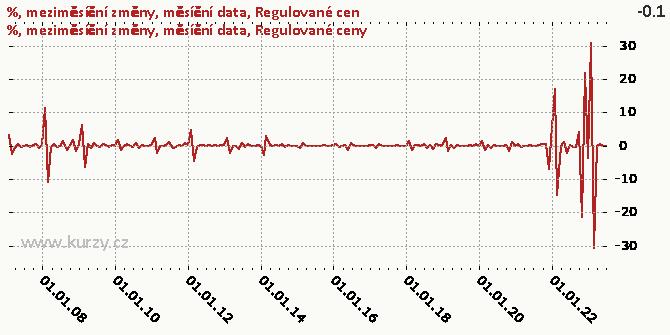 Regulované ceny - Graf rozdílový