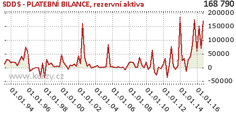 rezervní aktiva,SDDS - PLATEBNÍ BILANCE