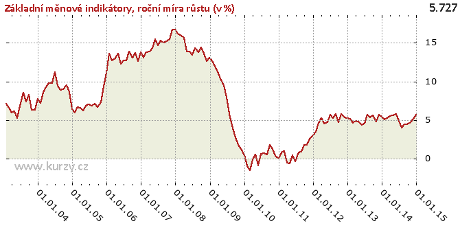 roční míra růstu (v %) - Graf