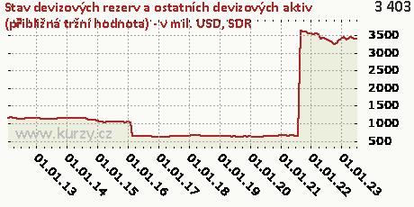 SDR,Stav devizových rezerv a ostatních devizových aktiv (přibližná tržní hodnota) - v mil. USD